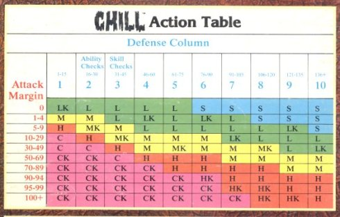 Chill Result Chart